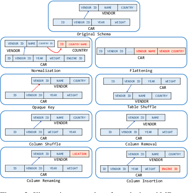 Figure 4 for MT-Teql: Evaluating and Augmenting Consistency of Text-to-SQL Models with Metamorphic Testing
