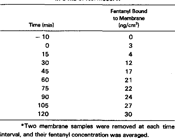 Table 2 Concentration Of Fentanyl Bound To 18 Membrane Squares 1 Cm