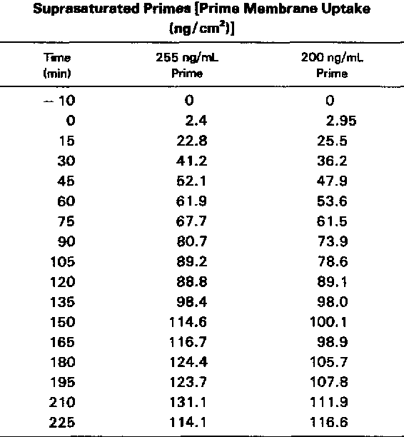 Table 4 From Fentanyl Uptake By The Scimed Membrane Oxygenator