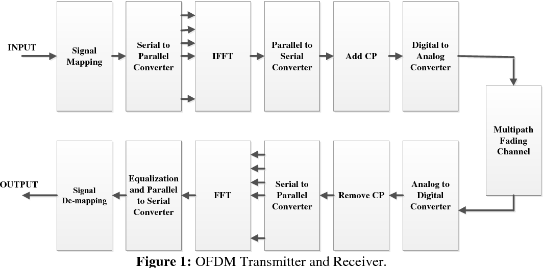 theory and applications of ofdm and cdma schulze henrik lueders christian