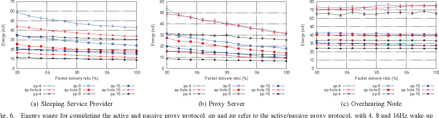 Proxy support for service discovery using mDNS/DNS-SD in low power