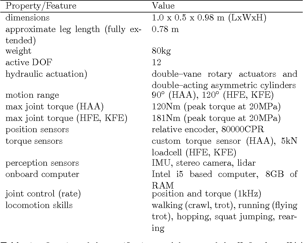 Figure 2 for Validation of computer simulations of the HyQ robot