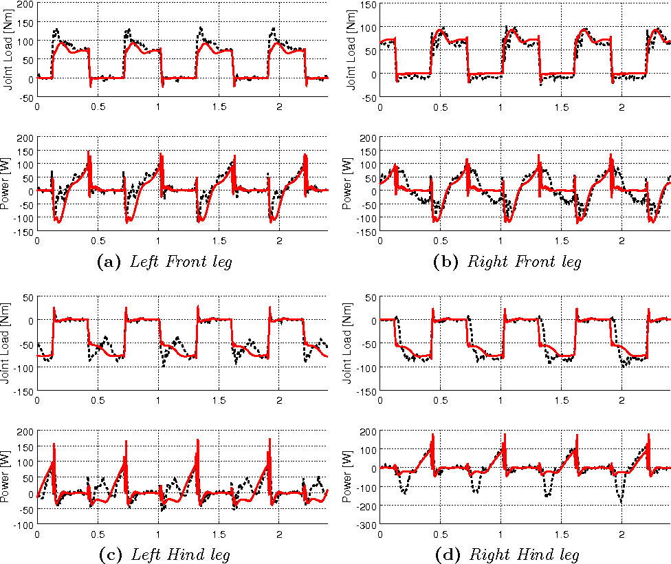 Figure 3 for Validation of computer simulations of the HyQ robot