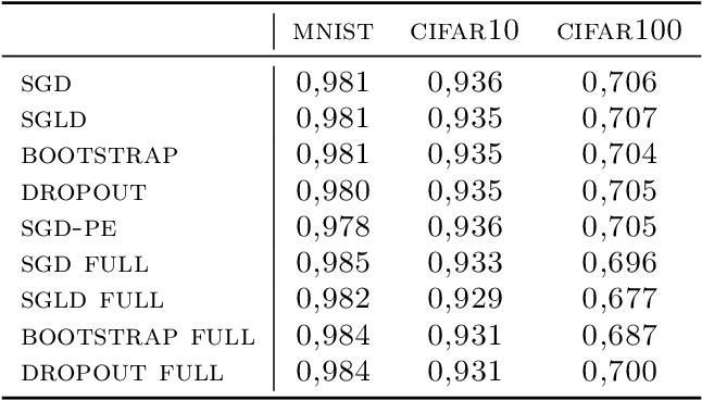 Figure 2 for On Last-Layer Algorithms for Classification: Decoupling Representation from Uncertainty Estimation