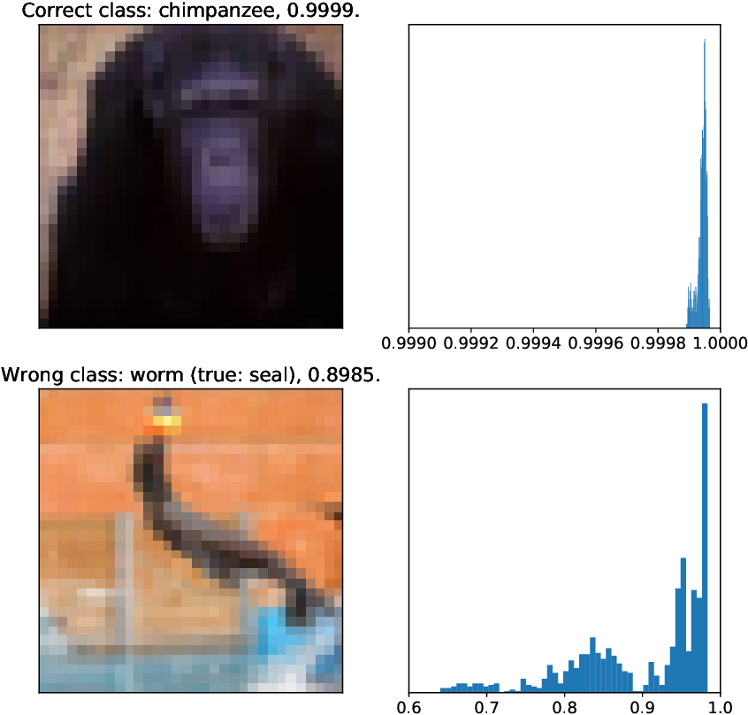 Figure 1 for On Last-Layer Algorithms for Classification: Decoupling Representation from Uncertainty Estimation