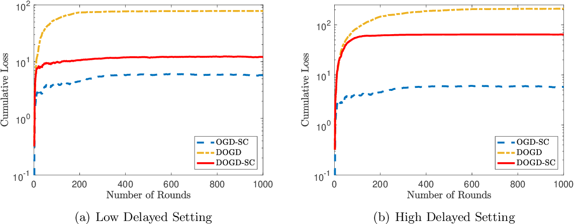 Figure 1 for Online Strongly Convex Optimization with Unknown Delays