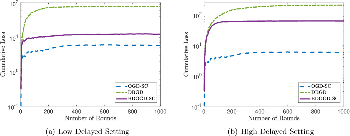 Figure 2 for Online Strongly Convex Optimization with Unknown Delays