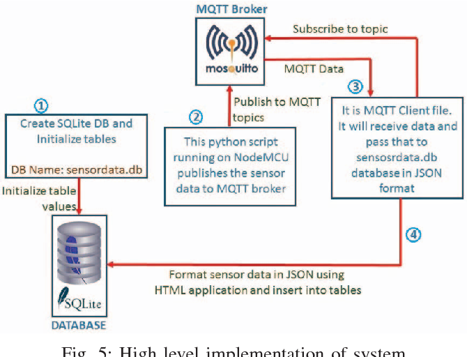 Figure 5 from Weather tracking system using MQTT and SQLite