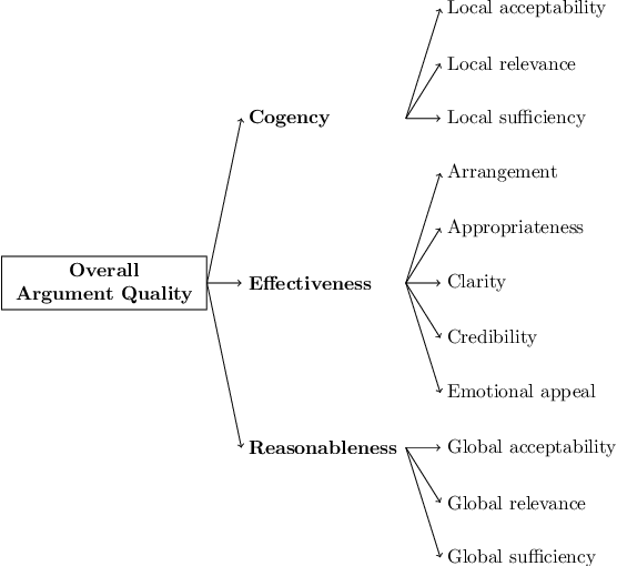 Figure 1 for Creating a Domain-diverse Corpus for Theory-based Argument Quality Assessment