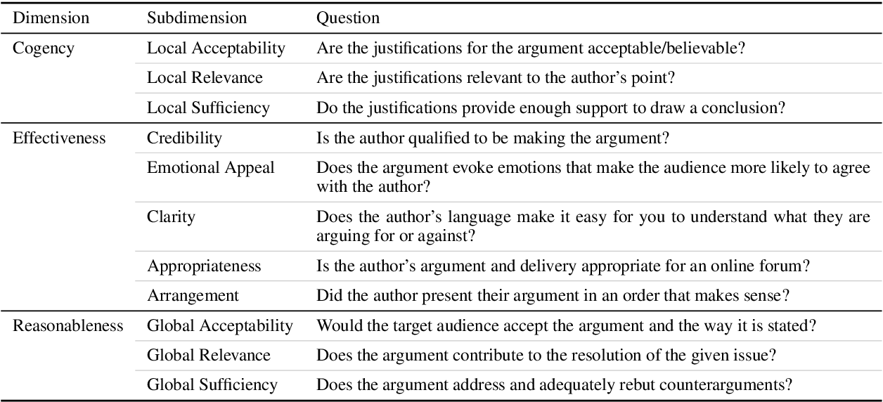 Figure 2 for Creating a Domain-diverse Corpus for Theory-based Argument Quality Assessment