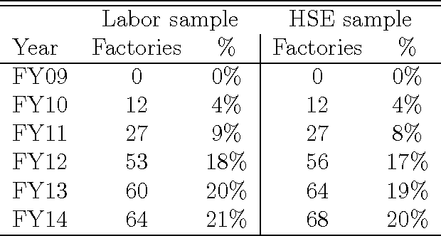 Table 3 from Does Lean Improve Labor Standards ? Capability Building