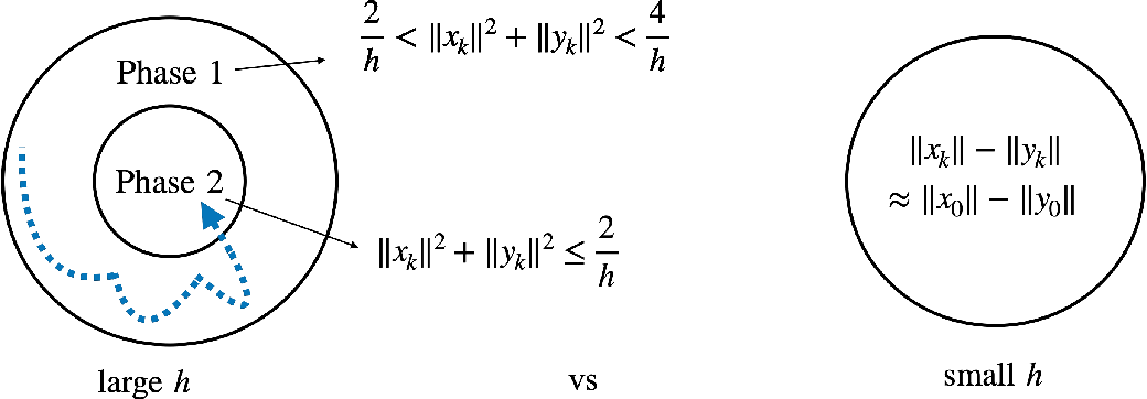 Figure 1 for Large Learning Rate Tames Homogeneity: Convergence and Balancing Effect