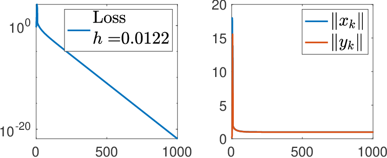 Figure 2 for Large Learning Rate Tames Homogeneity: Convergence and Balancing Effect