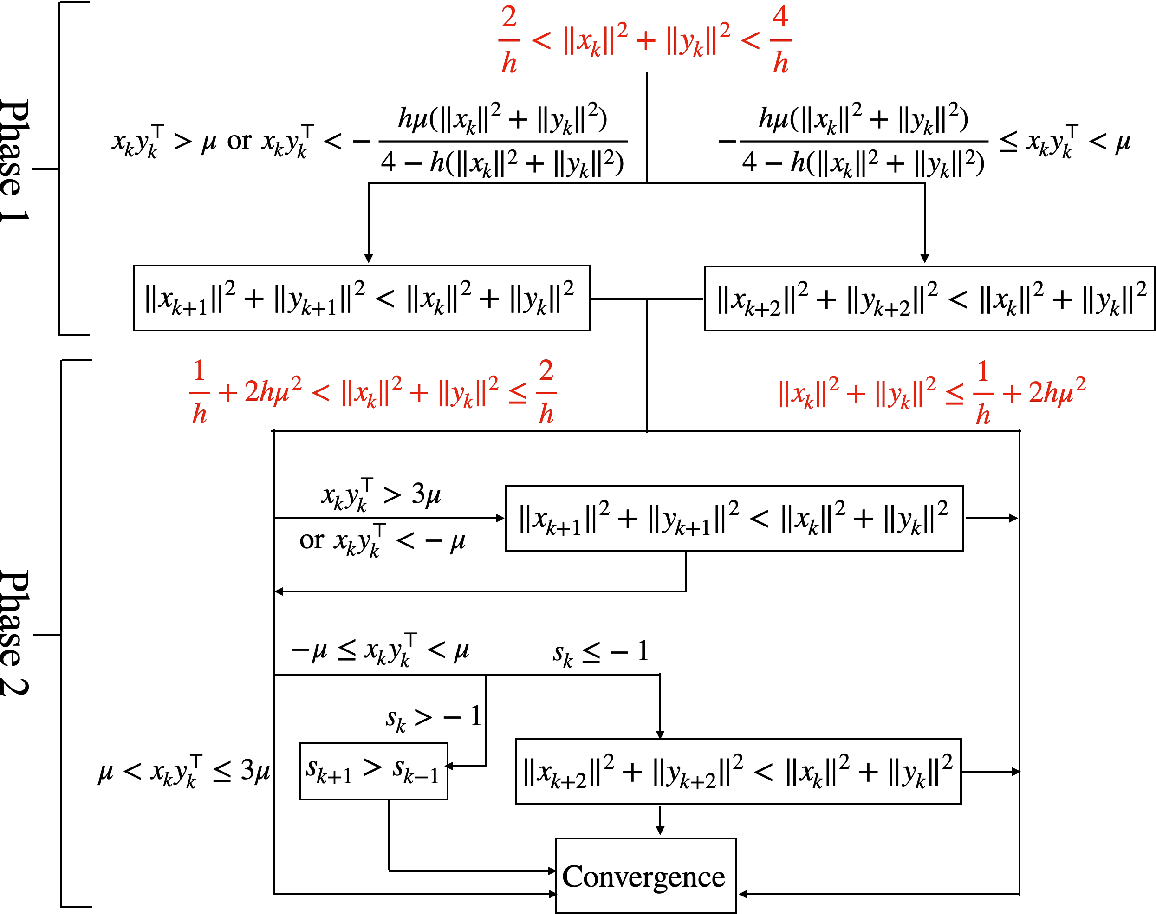 Figure 3 for Large Learning Rate Tames Homogeneity: Convergence and Balancing Effect