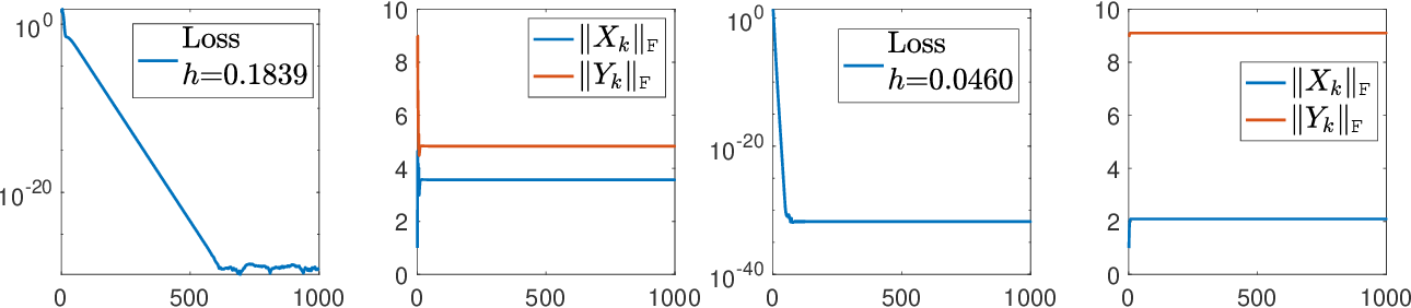 Figure 4 for Large Learning Rate Tames Homogeneity: Convergence and Balancing Effect