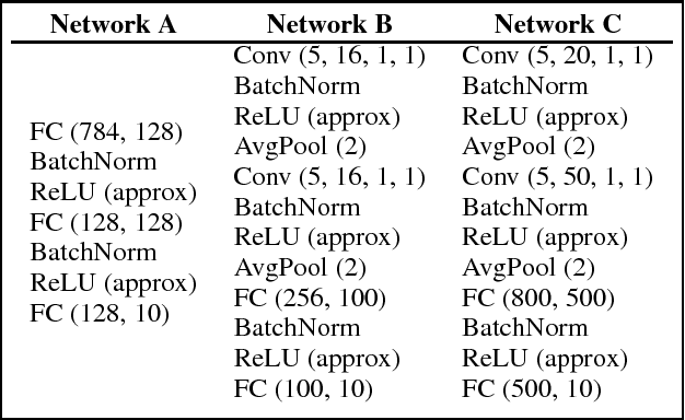Figure 4 for Private Machine Learning in TensorFlow using Secure Computation