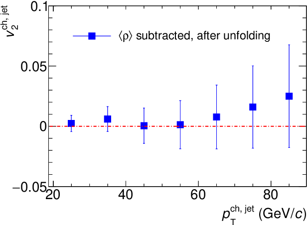 PDF] Path length dependence of jet quenching measured with ALICE at