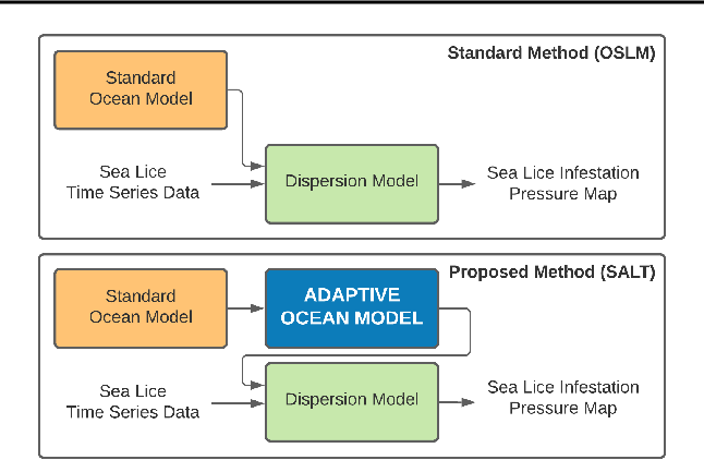 Figure 1 for SALT: Sea lice Adaptive Lattice Tracking -- An Unsupervised Approach to Generate an Improved Ocean Model