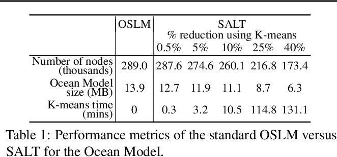 Figure 2 for SALT: Sea lice Adaptive Lattice Tracking -- An Unsupervised Approach to Generate an Improved Ocean Model