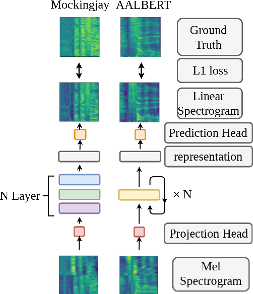 Figure 2 for Audio ALBERT: A Lite BERT for Self-supervised Learning of Audio Representation