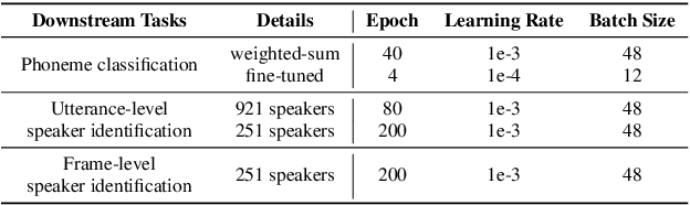 Figure 3 for Audio ALBERT: A Lite BERT for Self-supervised Learning of Audio Representation