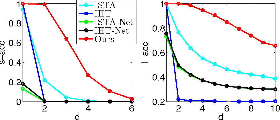 Figure 3 for Maximal Sparsity with Deep Networks?