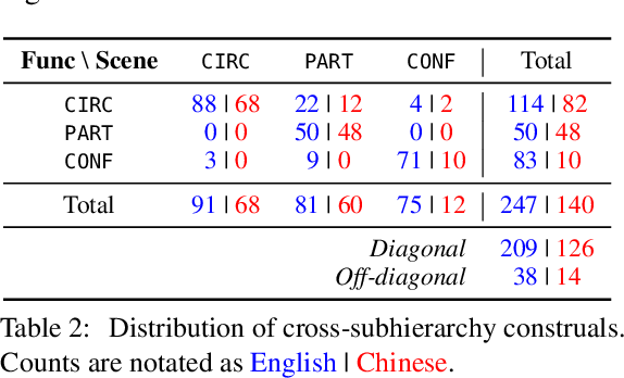 Figure 3 for Adpositional Supersenses for Mandarin Chinese