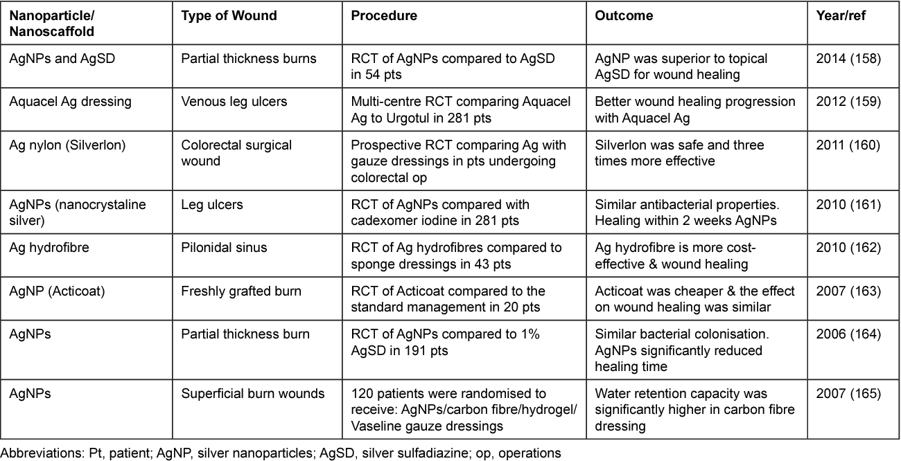 Table 2 from Nanoparticles in wound healing