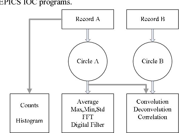 PDF] BPM DATA PROCESSING BASED ON EPICS SOFT IOC AT HLS