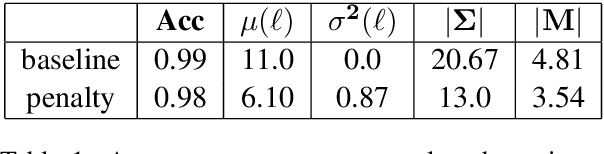 Figure 2 for Internal and external pressures on language emergence: least effort, object constancy and frequency