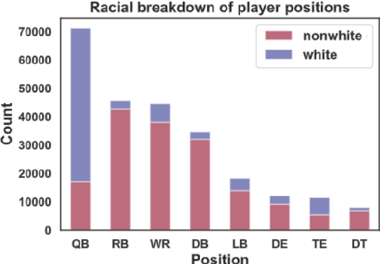 Figure 2 for Investigating Sports Commentator Bias within a Large Corpus of American Football Broadcasts