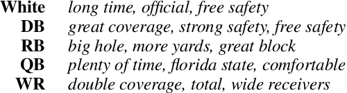 Figure 4 for Investigating Sports Commentator Bias within a Large Corpus of American Football Broadcasts