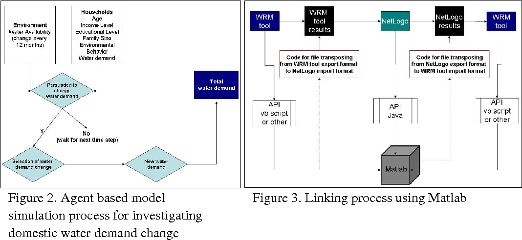 PDF] MODELLING THE COMBINED SOCIO-TECHNICAL SYSTEM TO SUPPORT AN