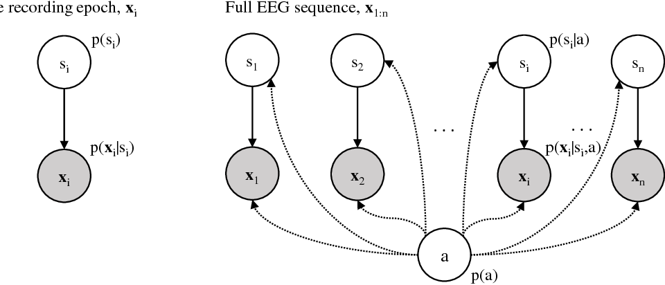Figure 1 for A unifying Bayesian approach for preterm brain-age prediction that models EEG sleep transitions over age