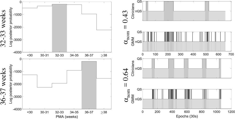 Figure 2 for A unifying Bayesian approach for preterm brain-age prediction that models EEG sleep transitions over age