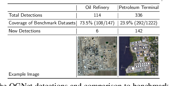 Figure 2 for OGNet: Towards a Global Oil and Gas Infrastructure Database using Deep Learning on Remotely Sensed Imagery