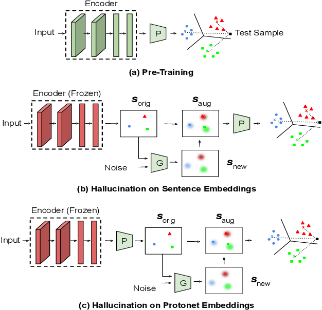 Figure 1 for ProtoDA: Efficient Transfer Learning for Few-Shot Intent Classification