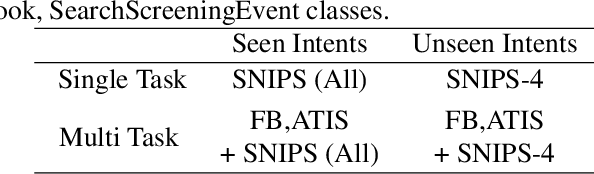 Figure 2 for ProtoDA: Efficient Transfer Learning for Few-Shot Intent Classification