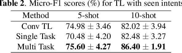 Figure 3 for ProtoDA: Efficient Transfer Learning for Few-Shot Intent Classification