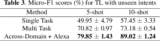 Figure 4 for ProtoDA: Efficient Transfer Learning for Few-Shot Intent Classification