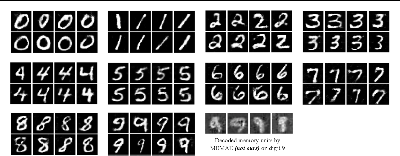 Figure 1 for Memory Augmented Generative Adversarial Networks for Anomaly Detection
