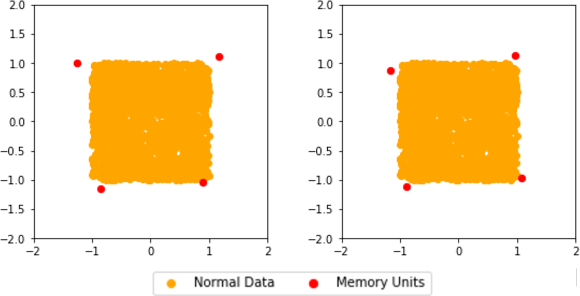 Figure 3 for Memory Augmented Generative Adversarial Networks for Anomaly Detection