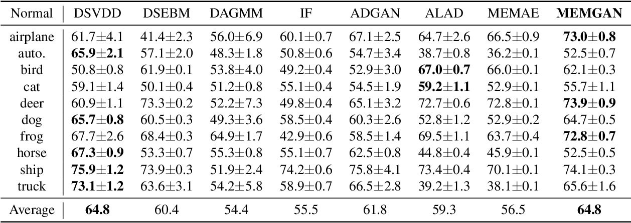 Figure 4 for Memory Augmented Generative Adversarial Networks for Anomaly Detection
