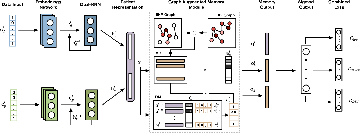 Figure 1 for GAMENet: Graph Augmented MEmory Networks for Recommending Medication Combination