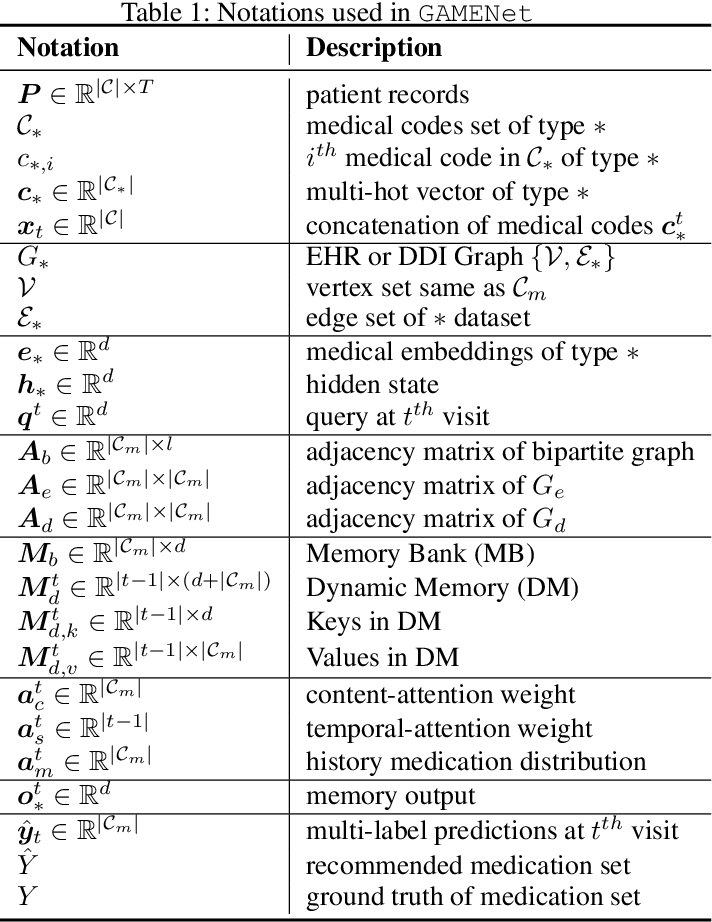 Figure 2 for GAMENet: Graph Augmented MEmory Networks for Recommending Medication Combination