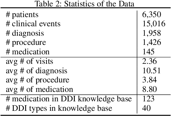 Figure 3 for GAMENet: Graph Augmented MEmory Networks for Recommending Medication Combination