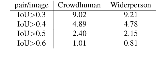 Figure 2 for PS-RCNN: Detecting Secondary Human Instances in a Crowd via Primary Object Suppression