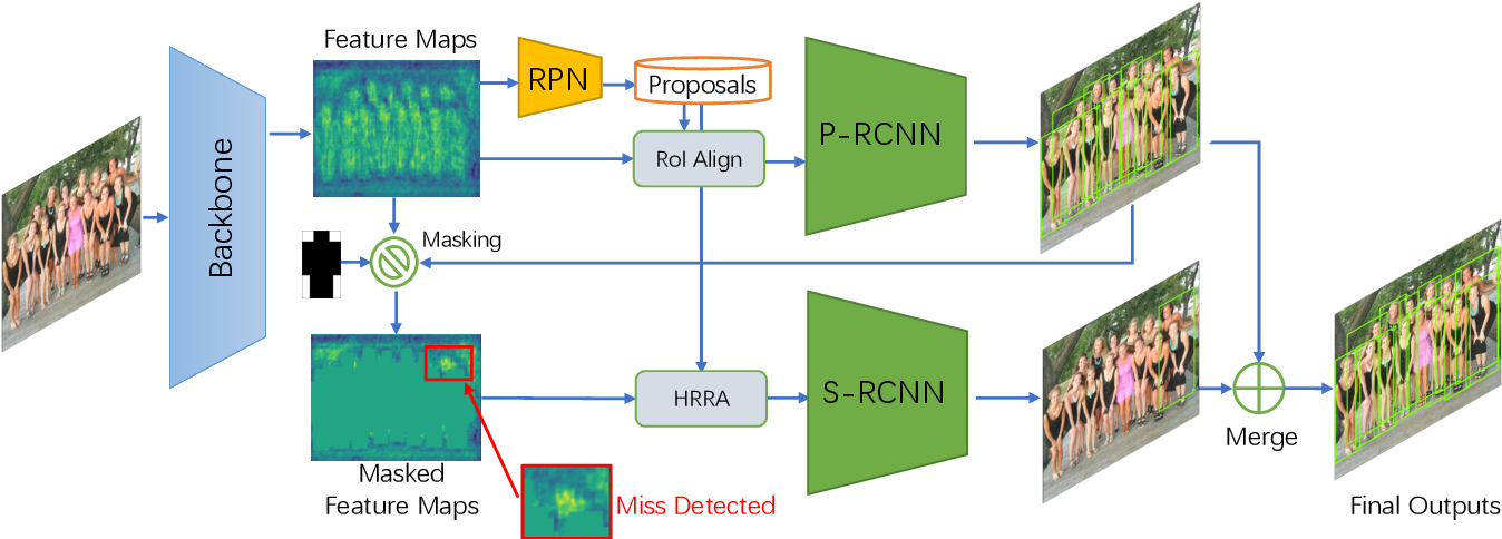 Figure 3 for PS-RCNN: Detecting Secondary Human Instances in a Crowd via Primary Object Suppression