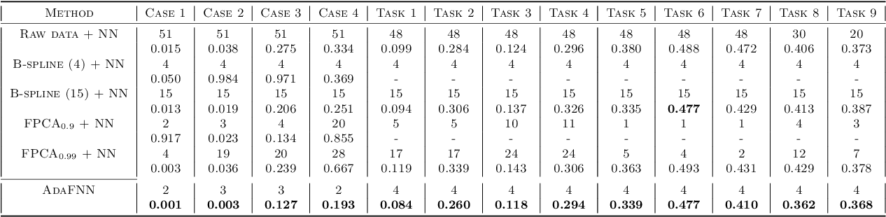 Figure 3 for Deep Learning for Functional Data Analysis with Adaptive Basis Layers
