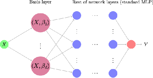 Figure 1 for Deep Learning for Functional Data Analysis with Adaptive Basis Layers